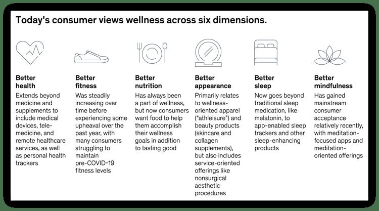 2021 Amazon Category Trends: Health & Wellness