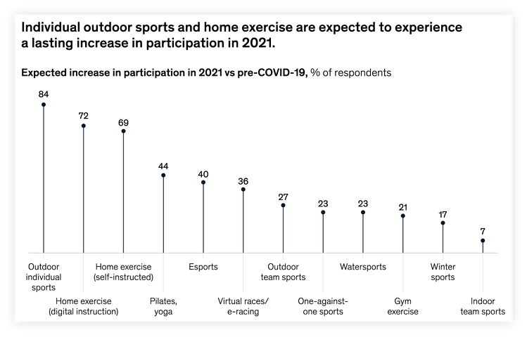 2021 Amazon Category Trends: Sports & Outdoors