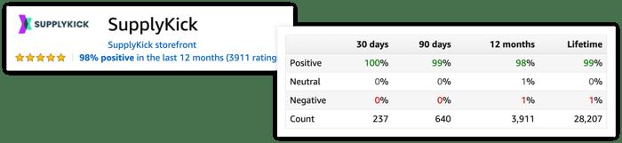 Blog-Reviews-Seller-Rating