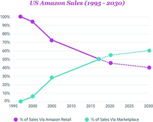 US Amazon Sales (1995 - 2030)@300x
