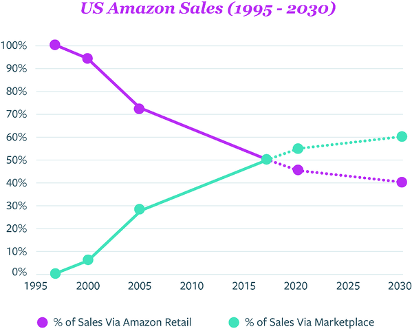 US Amazon Sales (1995 - 2030)@300x